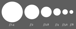 f-stop number vs. aperture size